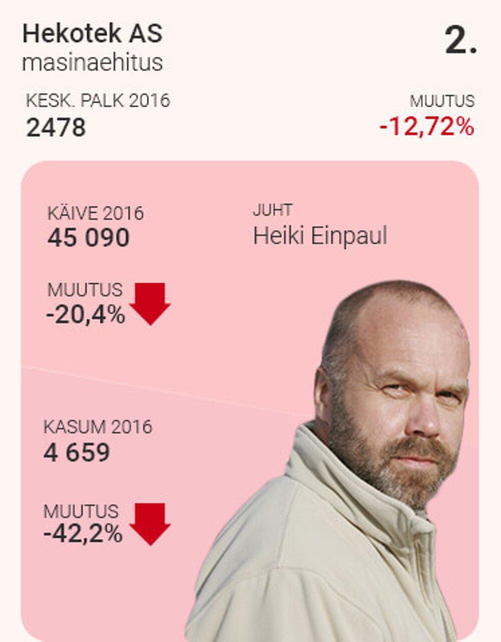 a1d3f92429f Viimati Eesti kõige edukamaks nimetatud ettevõtted suutsid mullu käibe  aasta varasemaga samal tasemel hoida, aga kasum vähenes kamba peale pea  kolmandiku ...