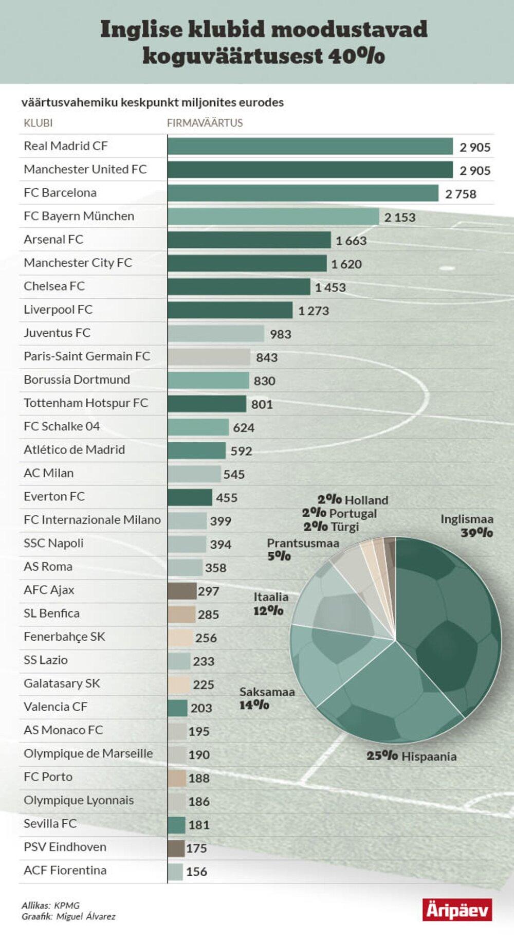 fb04a0ac51a Inglise Premier League'i kodumaised teleõigused, mille hind on 2,4  miljardit eurot hooaja kohta, mõjutavad oluliselt Inglise klubide väärtust.