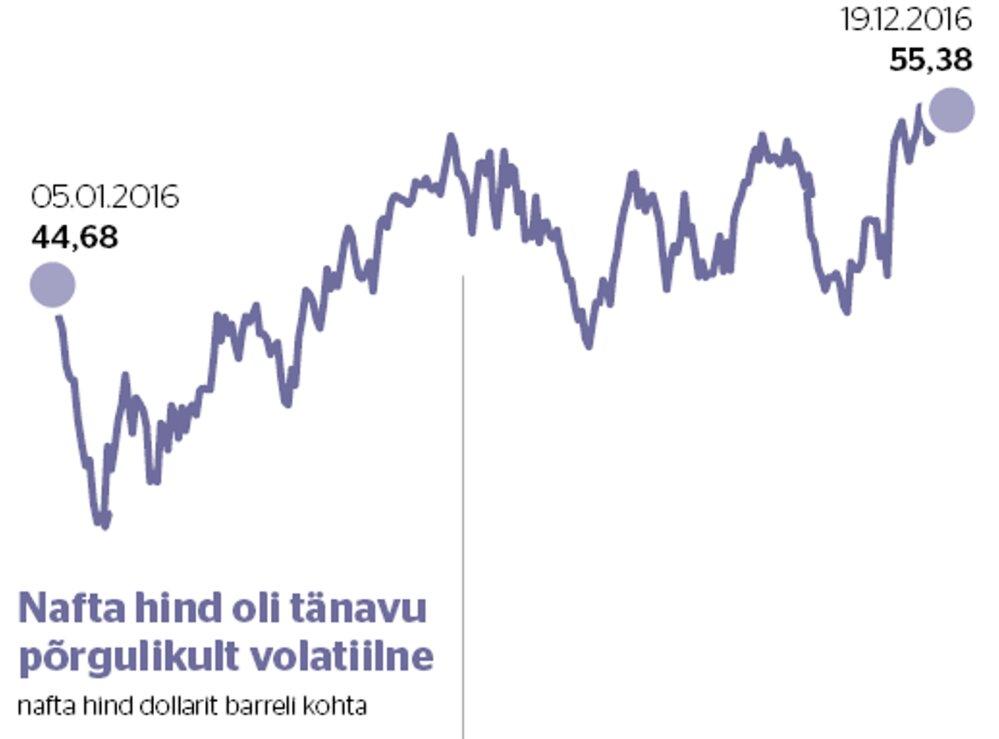 6f506059227 Nafta hind oli volatiilne.