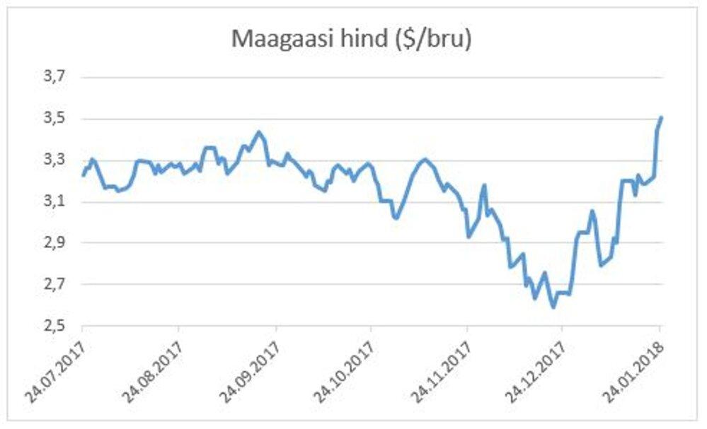 51d1b756282 Börsiuudised: nafta hind tipus, bensiin ja diislikütus kallinevad