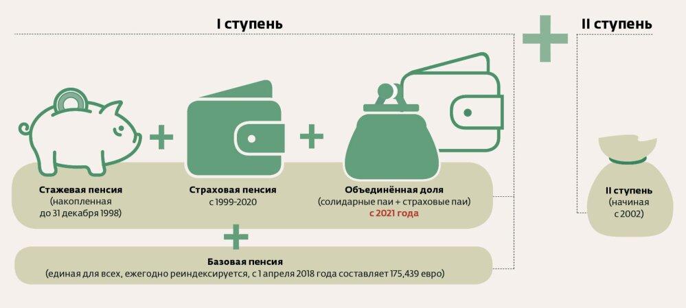 как получить пенсию в эстонии