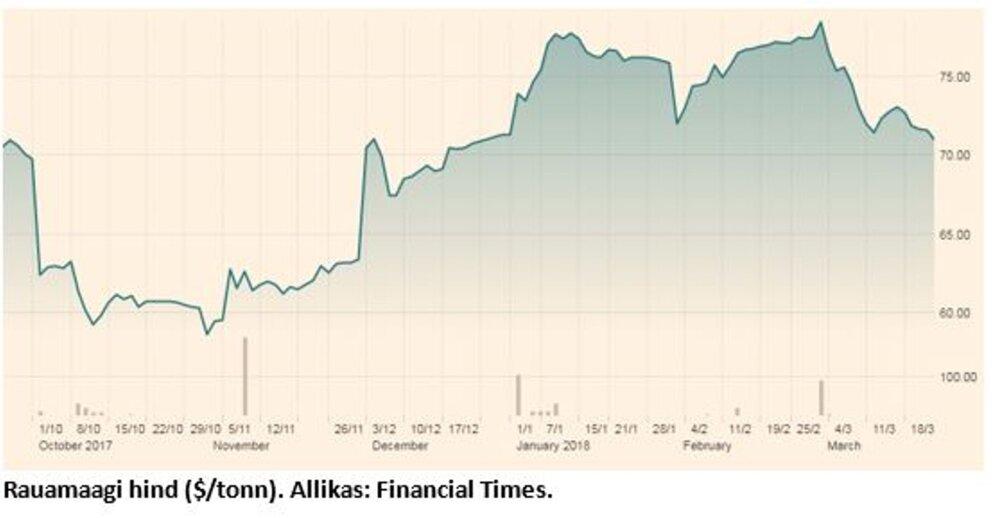 165c343ff20 Börsiuudised: kaubandussõja hirm kukutas metalliturge