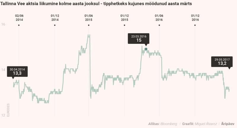 """9156bebca7b """"Mina küll ei mõista, kuidas nüüd, vahetult enne otsust, ikka veel nii  paljud aktsionärid Tallinna Veest kinni hoiavad,"""" ütles ta ja lisas, et  kardab, ..."""