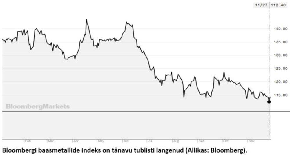 8eec1581c1e Börs: baasmetallid kallinesid; Hiina metalliimport kasvab mühinal